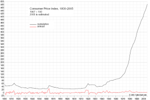 Consumer Price Index 1800-2005